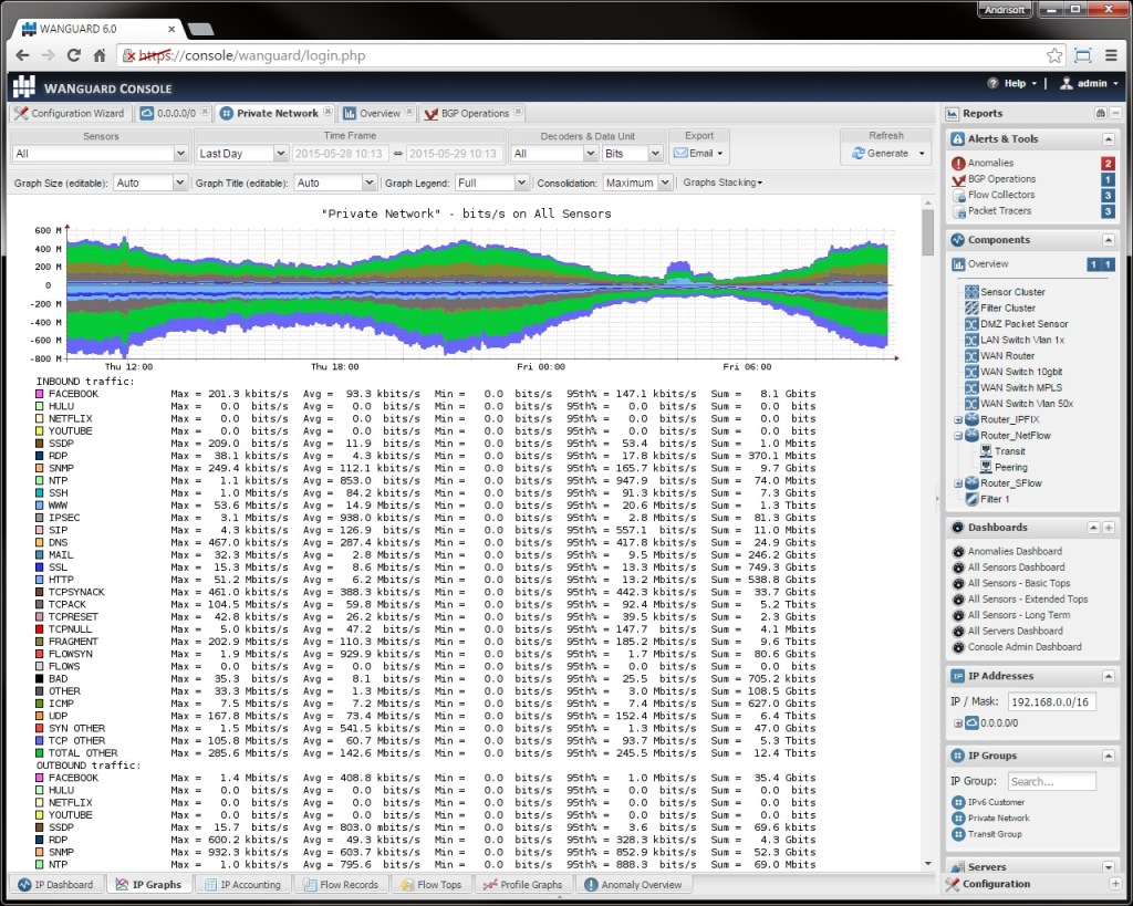 NetFlow, sFlow, IPFIX and Port Mirror Monitoring